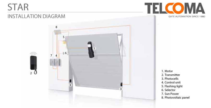 מנוע אלקטרו-מכני לדלת מוסך - Telcoma ZEN