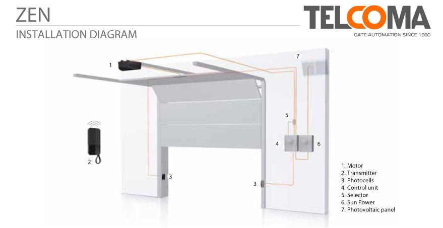 מנוע אלקטרו-מכני לדלת מוסך מתרוממת - Telcoma STAR