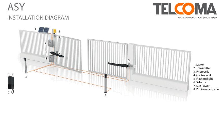 מנוע חשמלי אלקטרומכני לשער כנף - Telcoma ASY3 - התקנת שער כנף חשמלי