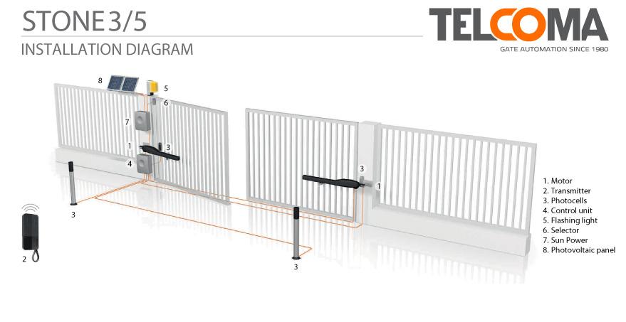 מנוע חשמלי אלקטרומכני לשער כנף - Telcoma STONE3 - התקנת שער כנף חשמלית